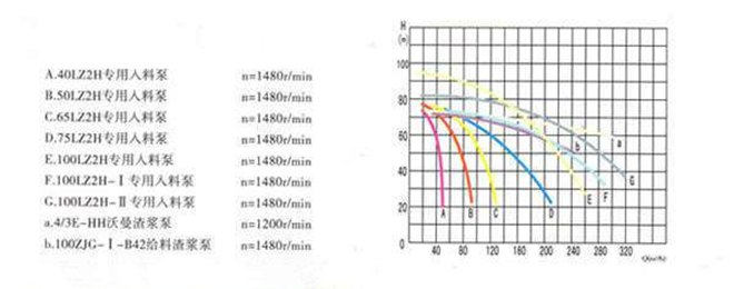 浮选泵_浮选机用泵性能曲线图