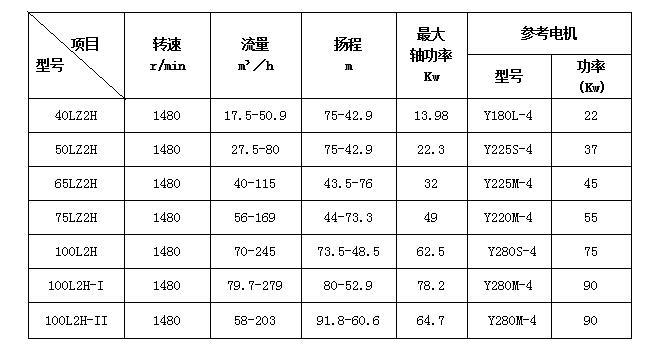 浮选泵_浮选机用泵技术参数图