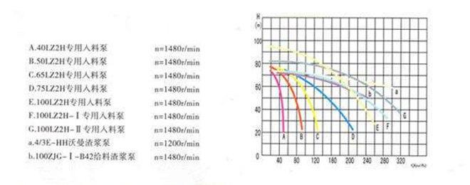 板框云顶娱乐专用泵性能曲线图